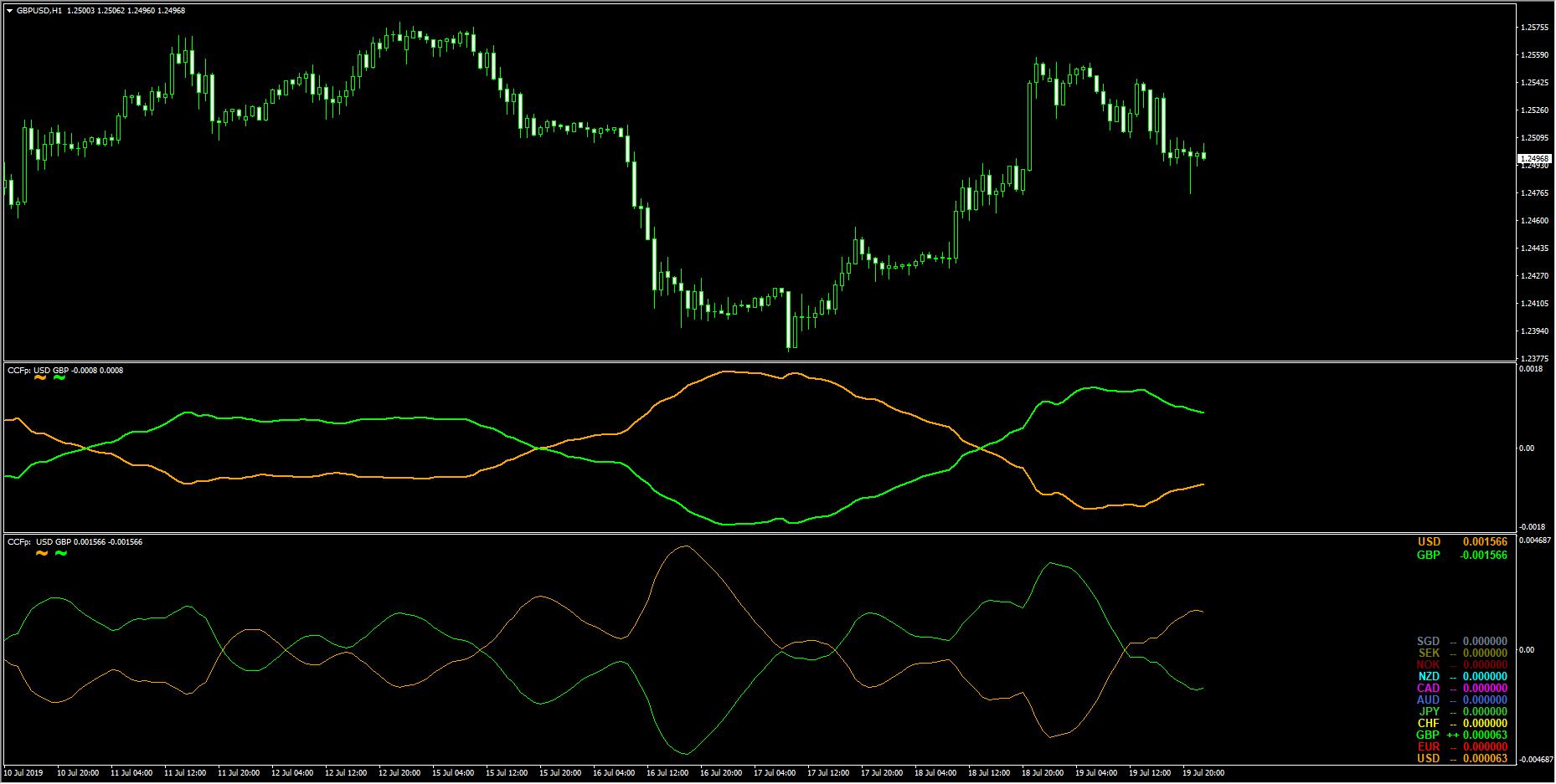 「CCFp 5.01」と「old CCFp & alerts」の比較 チャート上の通貨のみの強弱ライン