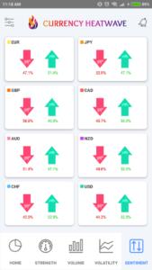 「Currency Heatwave FX」センチメント画面