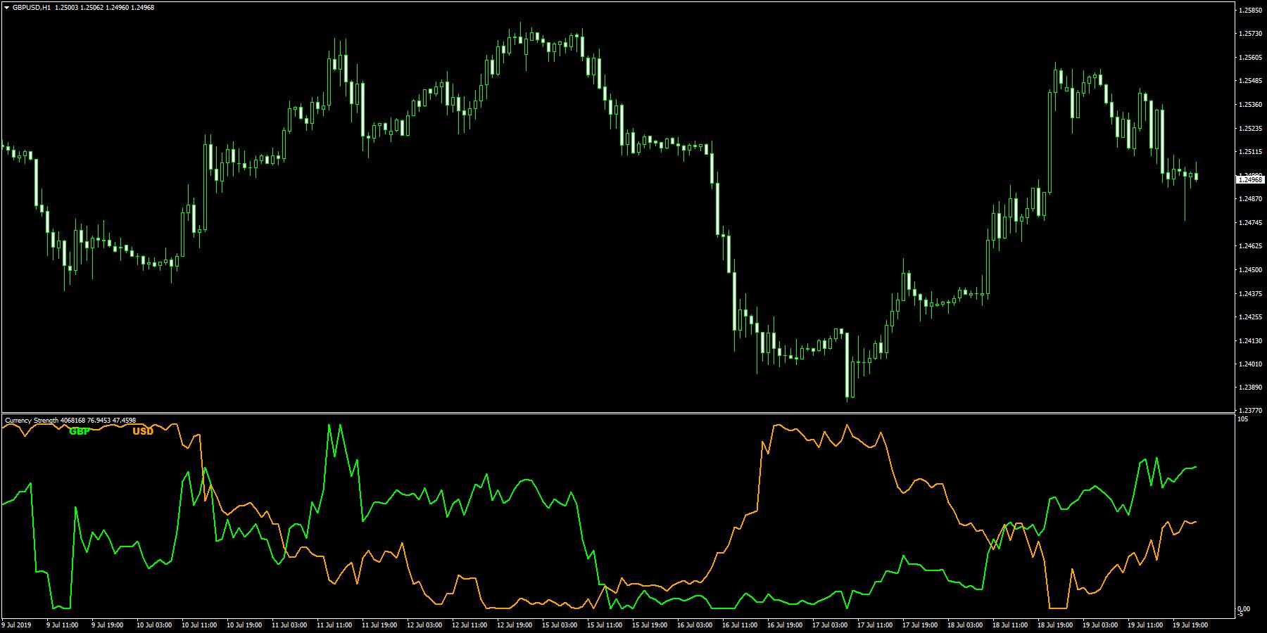 CurrencyStrengthNoMA チャート上の通貨のみの強弱ライン(デフォルト)