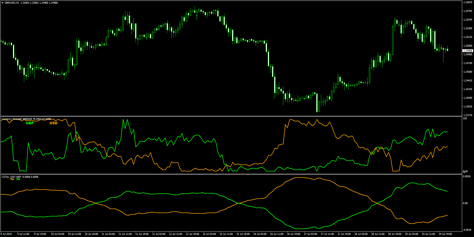 CurrencyStrengthNoMA と old CCFp & alerts の比較