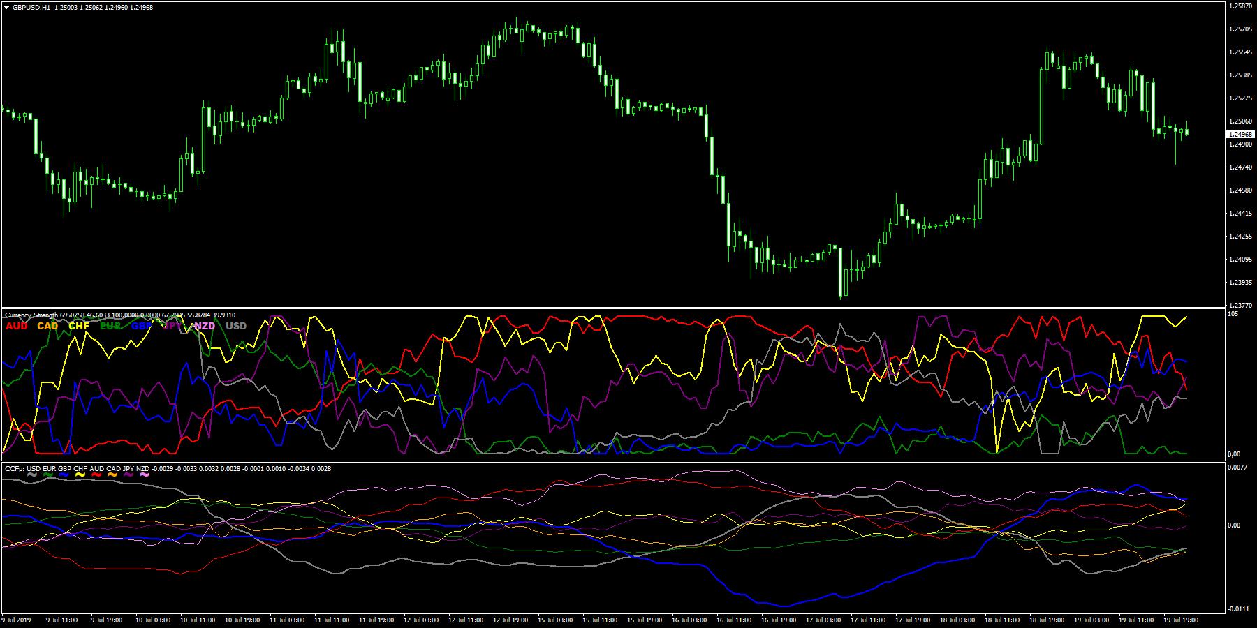 主要5通貨の強弱ライン CurrencyStrengthNoMA と old CCFp & alerts の比較