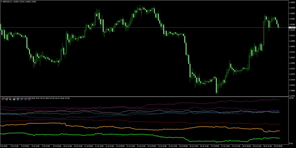 Ku-chart-Maker2 8通貨の強弱ライン(太ラインはチャート上の通貨)