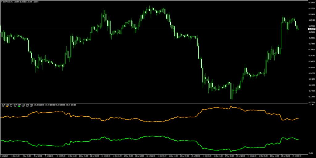 Ku-chart チャート上の通貨のみの強弱ライン