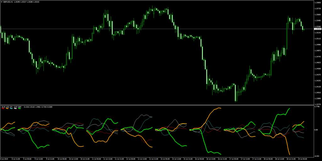 Ku-chartZ 5通貨の強弱ライン(太ラインはチャート上の通貨)