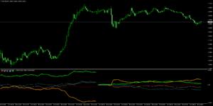 Ku-chartZ [5分足] 5通貨の強弱ライン(太ラインはチャート上の通貨)