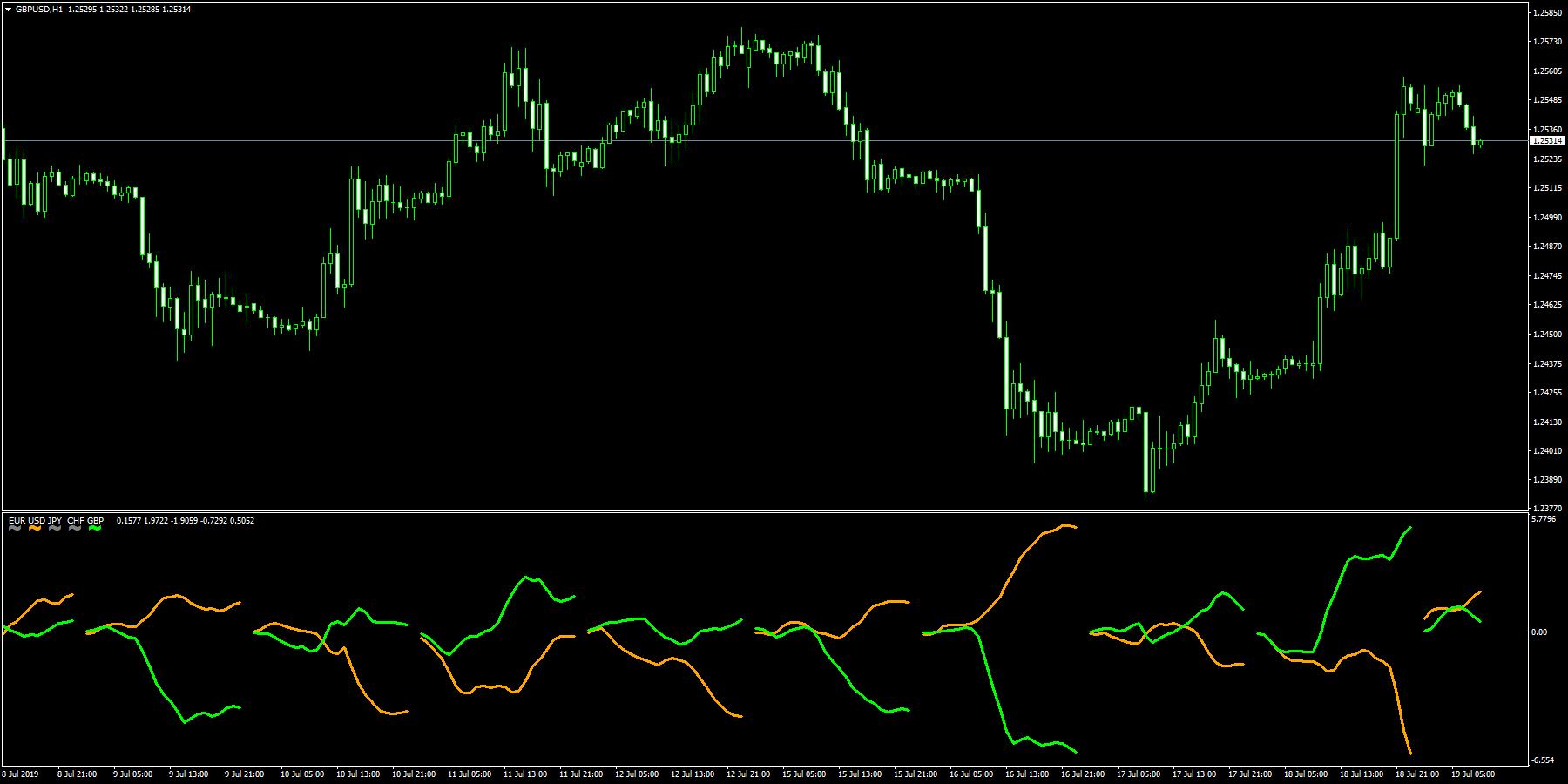 Ku-chartZ [1時間足] チャート上の通貨のみの強弱ライン