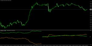 Ku-chartZ [5分足] チャート上の通貨のみの強弱ライン