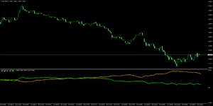 Ku-chartZ [1分足] チャート上の通貨のみの強弱ライン