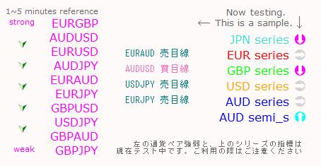 通貨シリーズの動きと通貨ペアの強弱