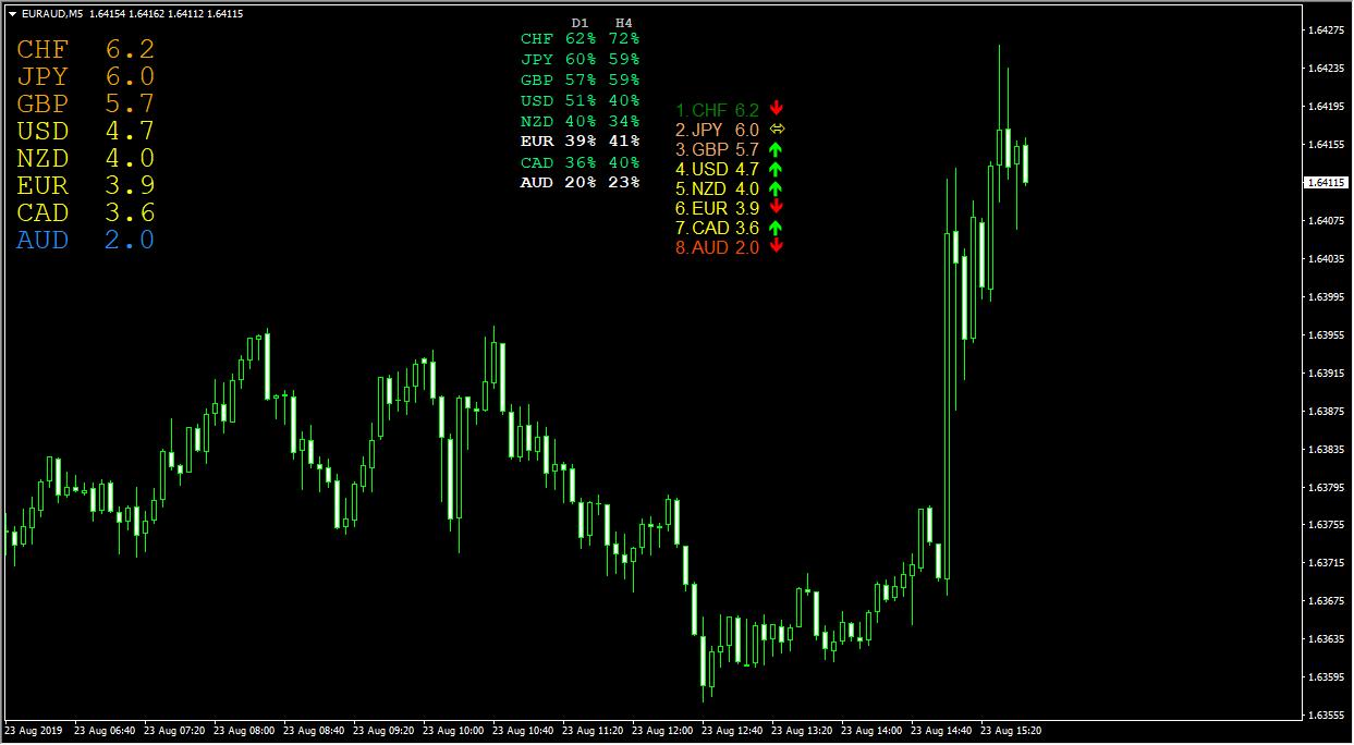 3種類のインジケーター 8通貨の強弱を数値化してソート表示