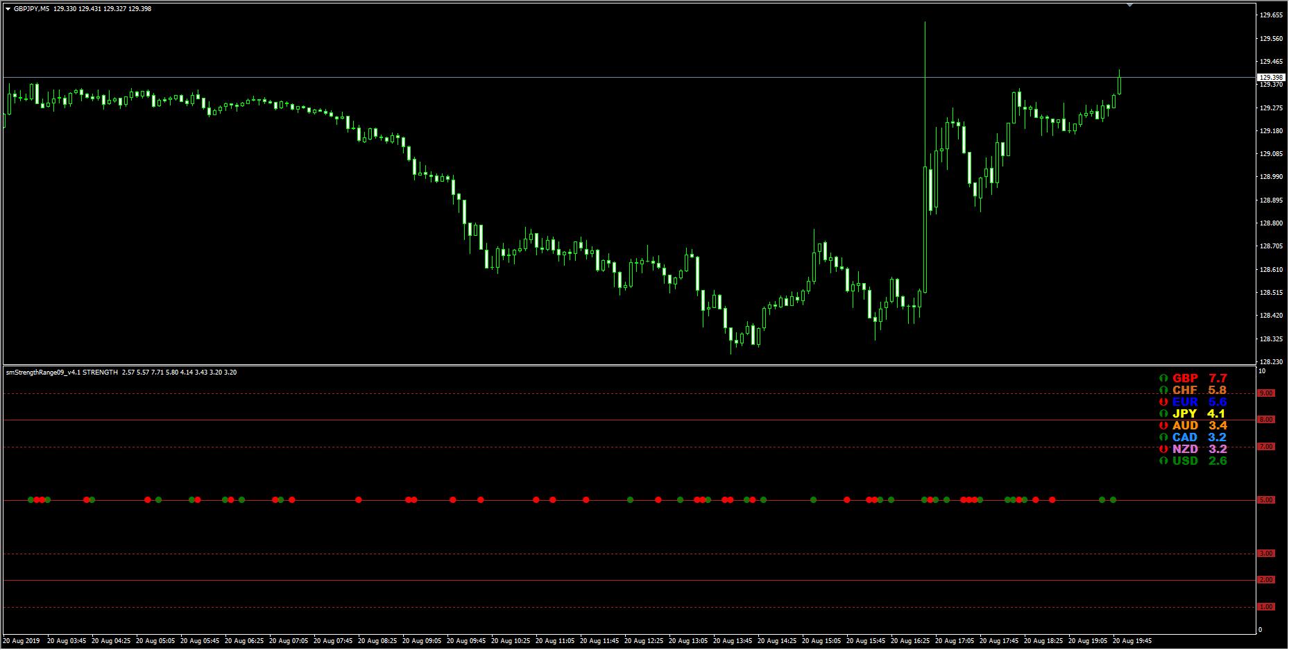 smStrengthRange09_v4.1 中央ライン上の赤と緑のシグナル