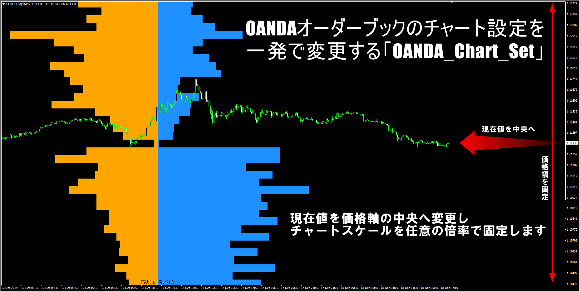 OANDAオーダーブックのチャート設定を一発で変更する「OANDA_Chart_Set」