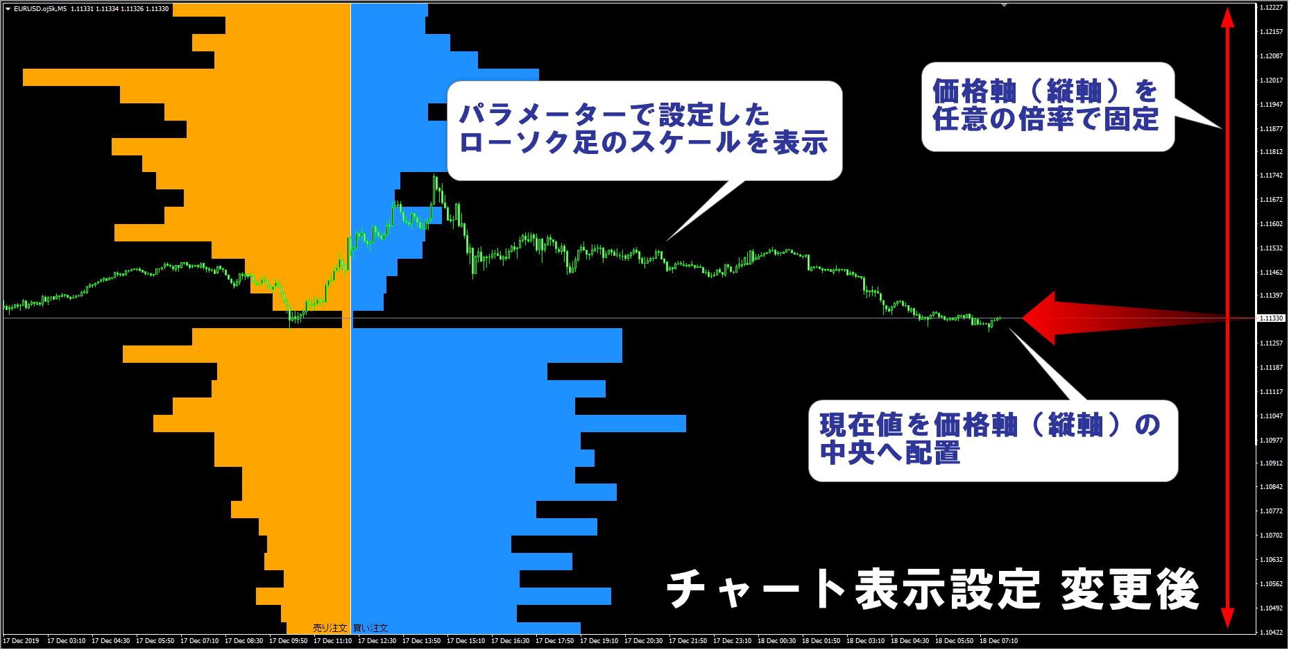 OANDA_Chart_Set