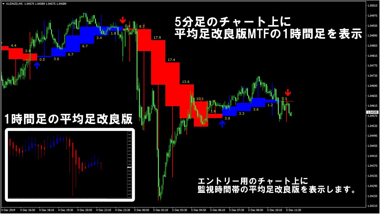 Heikin_Ashi_kairyou_MTF 時間足の比較