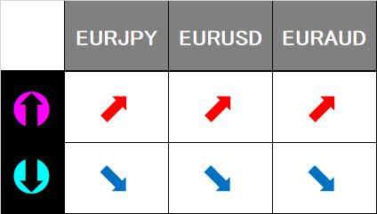 EUR series