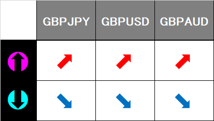 GBP series