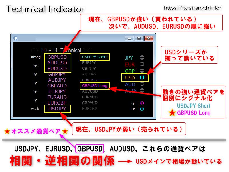 USDがメインで売られていて、GBPUSDがやや強い動きをしているパターン