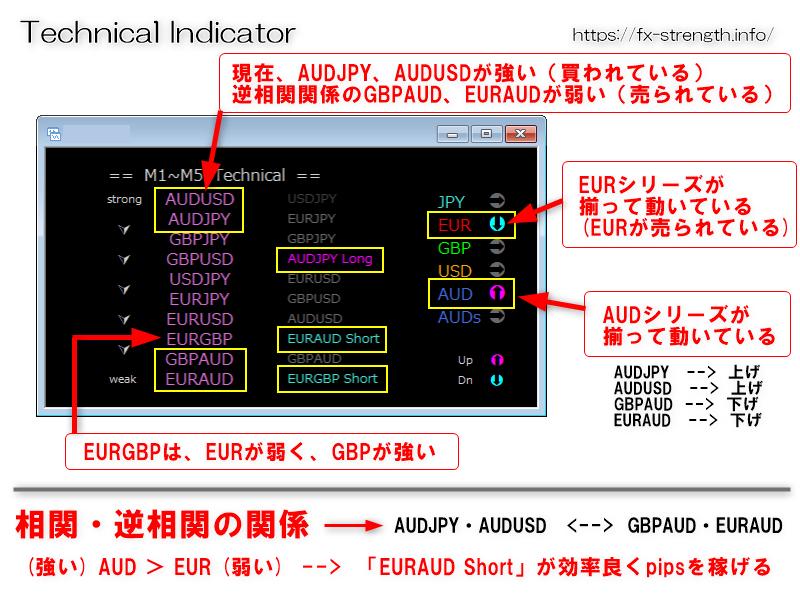 オージーテクニカル:オージー(AUD)がメインで動いているパターン